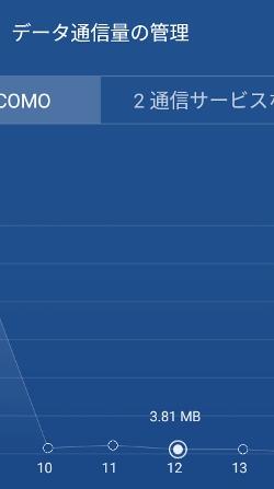 格安SIM データ消費量チェック