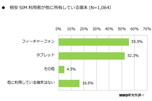 格安SIMユーザーの半数以上がガラケーとの2台持ち