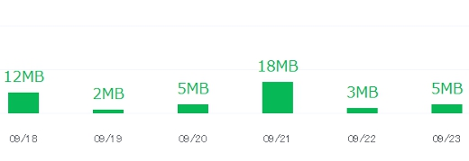 LINE MOBILE SIM データ消費量データ検証