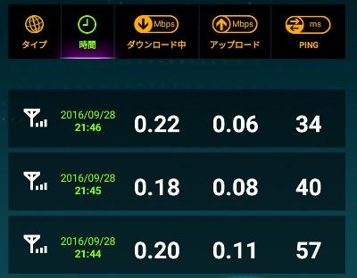 LINE MOBILE(ラインモバイル)SIM データ量超過後のスピード実測値