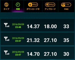 LINE MOBILE スピード計測(武蔵小杉駅)