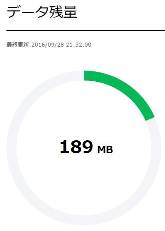 LINE MOBILE SIMのマイページ データ残量表示 その1