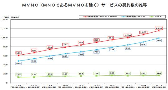 MVNOサービス契約数の推移